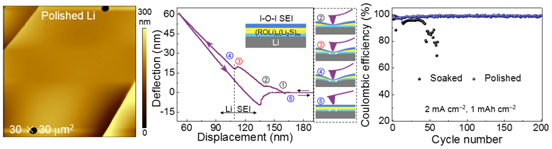 Designable ultra-smooth ultra-thin solid-electrolyte interphases of three alkali metal anodes
