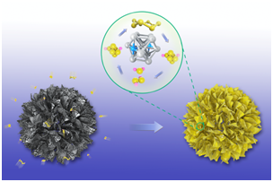 Co4N Nanosheets Assembled Mesoporous Sphere as a Matrix for Ultrahigh Sulfur Content Lithium−Sulfur Batteries