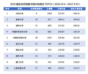 XMU ranks 9th among China's universities in Nature Index 2018