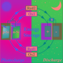 Integrating a Dual-silicon Photoelectrochemical Cell Into a Redox Flow Battery for Unassisted Photocharging Published by Collaborative Innovation Center of Chemistry for Energy MateriaF