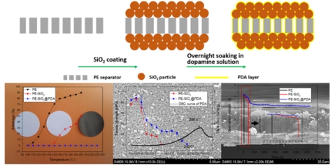 Great progress in the development of separator with substantially enhanced thermal features for lithium-ion batteries