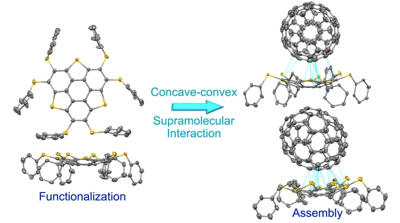 Outstanding progress in the development of functionalization and supramolecular assembly of the sulfur-doped buckybowls