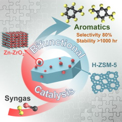 Bifunctional Catalysts for One-Step Conversion of Syngas into Aromatics with Excellent Selectivity and Stability